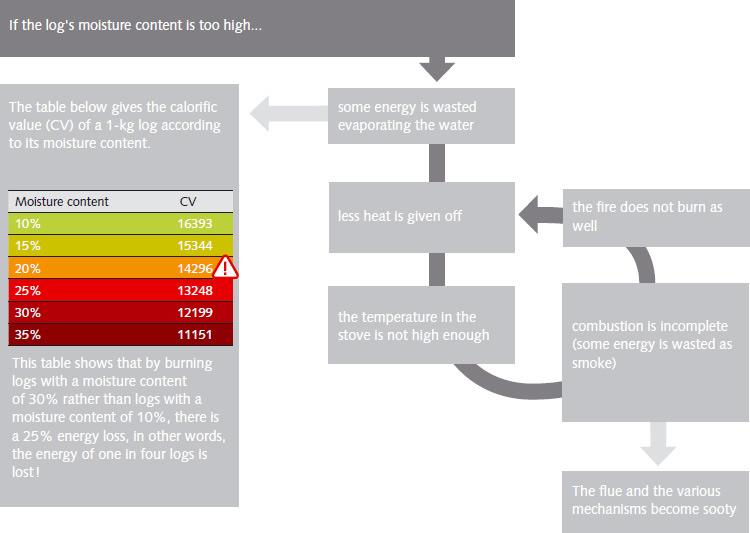 Log energy information